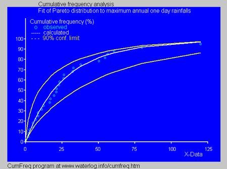 characteristics of probability distribution pdf free