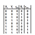 Full Adder Truth Table (2).png
