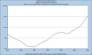 History of the United States (1918–45) - GDP in United States January 1929 to January 1941