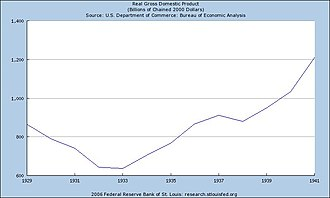 History of the United States (1918–1945) - GDP in United States January 1929 to January 1941