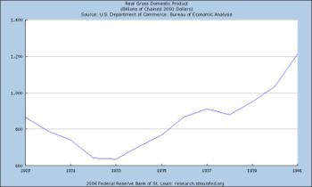 GDP in United States January 1929 to January 1941
