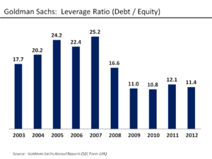Deleveraging - The leverage ratio, measured as debt divided by equity, for investment bank Goldman Sachs from 2003-2012. The lower the ratio, the greater the ability of the firm to withstand losses.