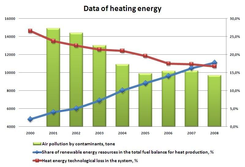 Heating energy