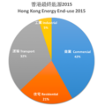 Hong Kong Energy End-use 2015.png
