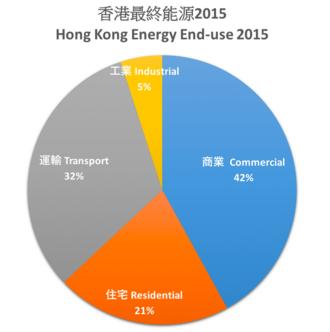 Energy in Hong Kong - Image: Hong Kong Energy End use 2015