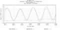 Hurricane Irene Tide Data 8443970 (Boston, MA).png