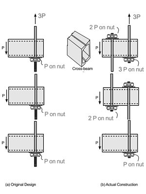 Submittals (construction) - This detail compares the original design (left) and the submitted alternate detail for the skywalks at the Hyatt Regency, Kansas City.  The proposed alternate compounded the loads on the bolts, which resulted in the skywalks collapsing on July 17, 1981.  114 people were killed.  This example illustrates the importance of submittal review.