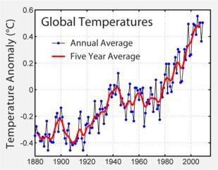 Anomalia media della temperatura atmosferica a terra e della temperatura della superficie dei mari, così come ricostruita dall'IPCC, nelle serie storiche dal 1880 al 2010.