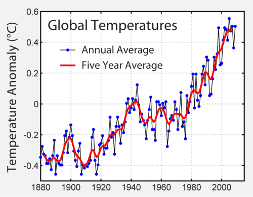 1880-2009 global mean surface temperature difference relative to the 1961–1990 average