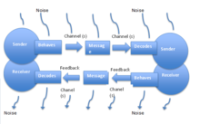 helical model of communication
