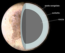 Internal Structure of Pluto (it).jpg