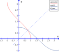 Inverse trigonometric functions-arccos and cos.png