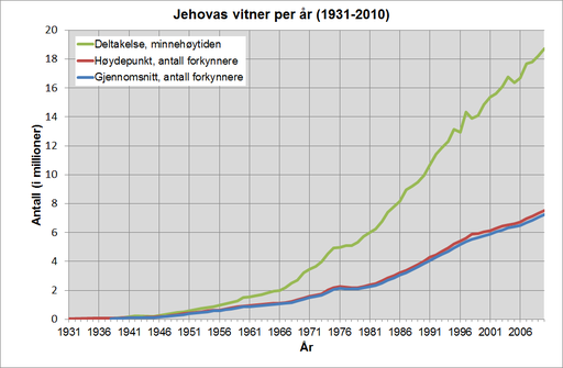 JvStat1931-2010.No