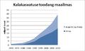 Kalakasvatuse toodang maailmas.png