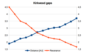 Kirkwood gap - Relation between Jovian orbital resonance and the distance from the Sun in Kirkwood gaps