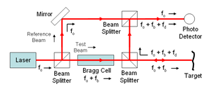 Laser Doppler vibrometer - Wikipedia