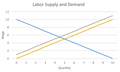 Labor Supply and Demand Jackson.png