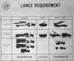Lance missile system requirement.png
