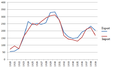 Lithuania import and export balance 1920-1939.png