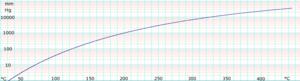 Dimethyl sulfoxide (data page) - Image: Log DMS Ovapor Pressure