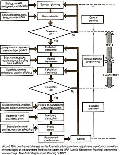 Manufacturing resource planning Process of production planning and control
