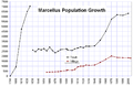 Marcellus Population 1790-2005.png
