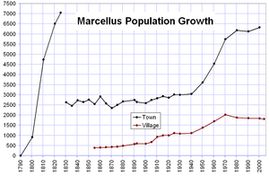 Marcellus, New York - Population of the Town and Village of Marcellus from 1790 to 2004. The rapid decline between 1825 and 1830 was due to both a decrease in the area of the town and the general population shift westward.