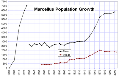 Marcellus, New York - Wikipedia, the free encyclopediamarcellus town