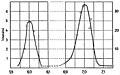Marie Curie - L'isotopie et les éléments isotopes, 1924 (page 123 crop).jpg