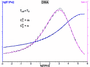 Time–temperature superposition - Master curves for the instantaneous modulus E'  and the loss factor tanδ as a function of frequency.  The data have been fit to a polynomial of degree 7.