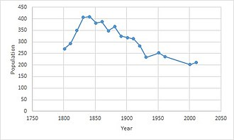 Mettingham - The population of Mettingham Parish as reported by the censuses from 1801 to 2011