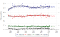NZ opinion polls 2009-2011 -4parties.png