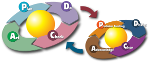 English: A diagram to show the two PDCA cycles...