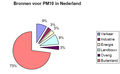 PM10 sources in the Netherlands.png