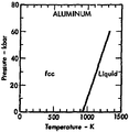 Phase diagram of aluminum (1975).png