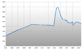 Population Statistics Hahausen.png