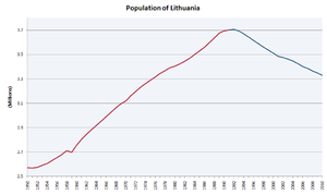 Population of Lithuania
