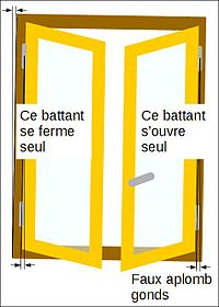 Technique des portes et fen tres wikimonde for Fenetre qui s ouvre