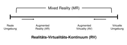Realitäts-Virtualitäts-Kontinuum nach Milgram