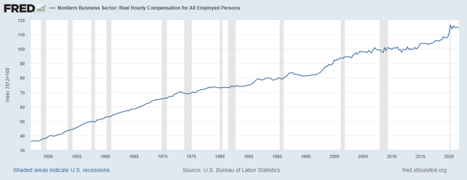 Real compensation per hour in the U.S. (1947–2018).