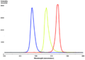 Red-YellowGreen-Blue LED spectra.png