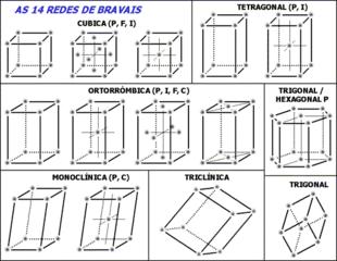 I sette sistemi cristallini, a loro volta suddivisi in 14 reticoli di Bravais.