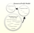 Resource Profit Model.png