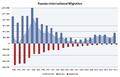 Russian international migration.PNG