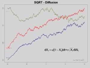 Cox–Ingersoll–Ross model - Three trajectories of CIR Processes