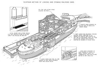 Seatrain Lines - Seatrain's method of loading and stowing railroad cars