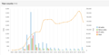 Size of Wikipedia's cat article over time.png