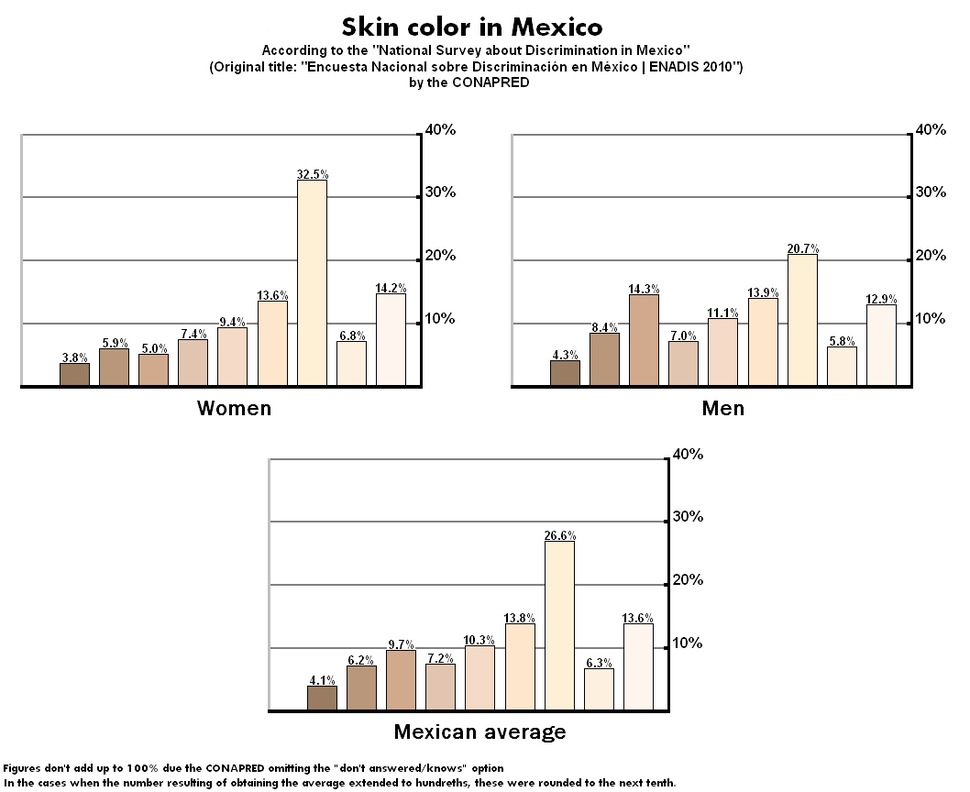 Skin color in Mexico