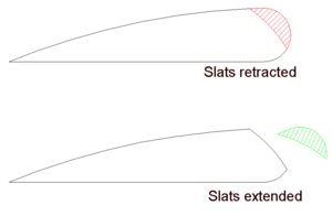 Krueger flap - Image: Slats