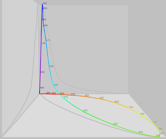 Color vision - The same figures as above represented here as a single curve in three (normalized cone response) dimensions